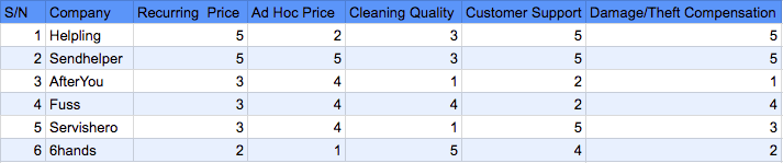 Cleaning Startup - Comparison Table.png