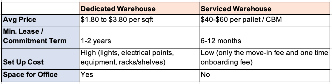 Price and features comparison table of 2 types of warehouses