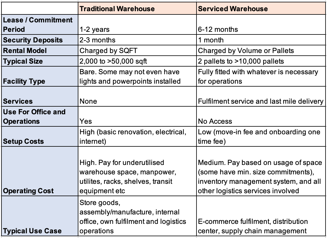 Comparison table of Traditional versus Serviced warehouse