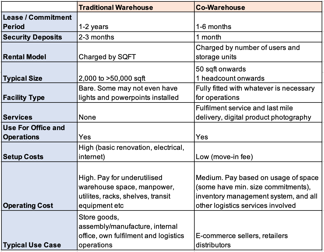 Comparison table of co-warehouse and traditional warehouse